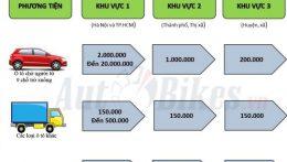 Phí cấp biển số mới ô tô năm 2021 là bao nhiêu ?
